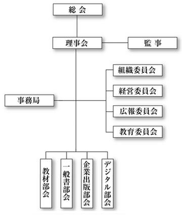 組織関連図